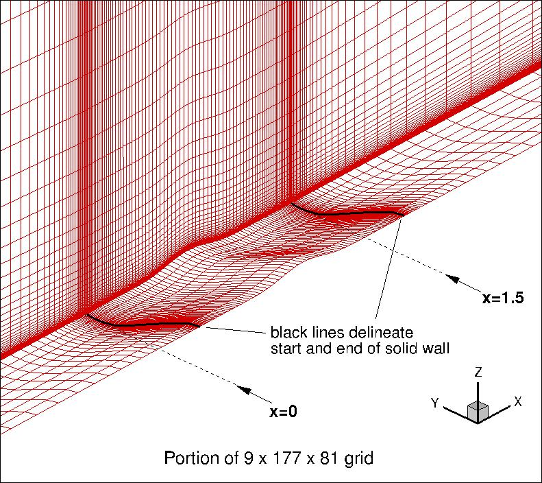 Grids - 3D Modified Bump-in-channel for Turbulence Model